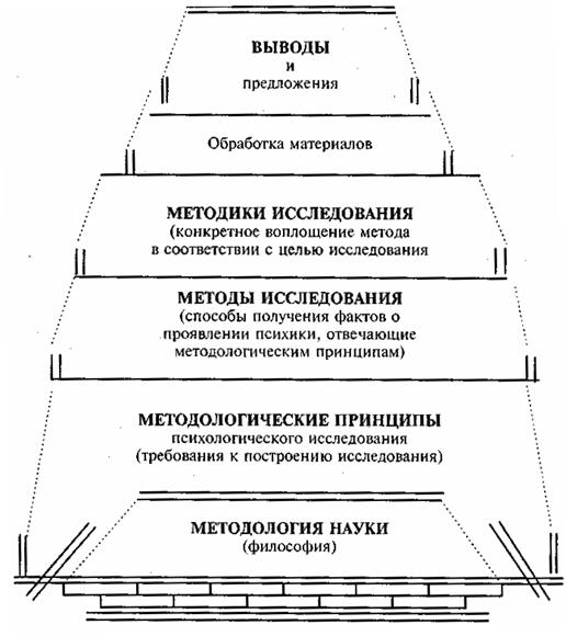 Принципы выбора схемы экспериментального исследования
