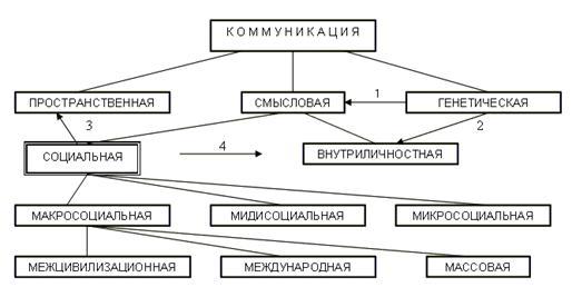 Условные обозначения.  2. Генетически обусловленные (врожденные) способности и задатки личности.
